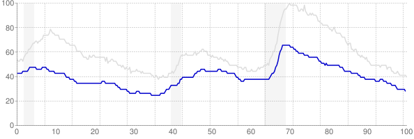 Iowa monthly unemployment rate chart from 1990 to March 2018